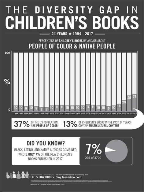 Diversity Gap in Childrens Books